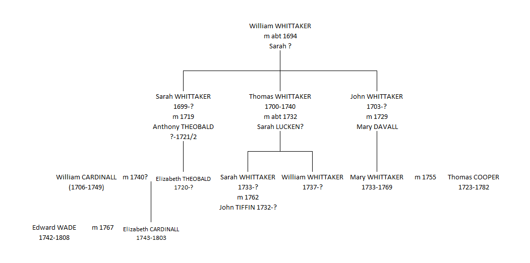 whittaker-theobald-davall-cooper-tiffin-wade-tree