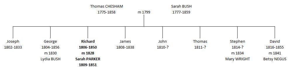 Richard Chesham tree
