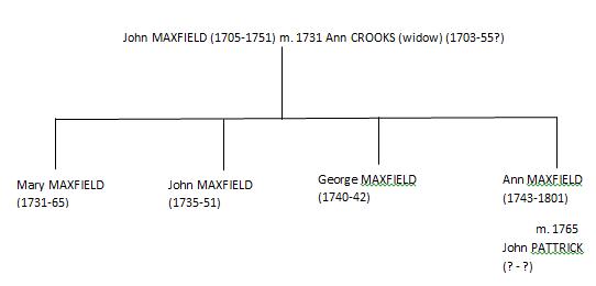 maxfield_crooks_pattrick_tree