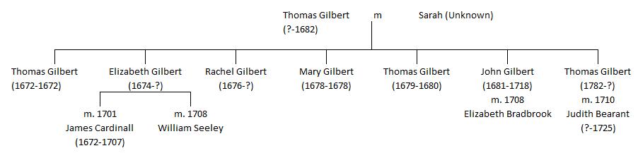 gilbert-tree1